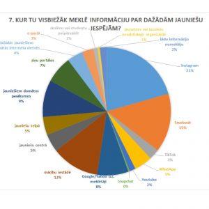 """Aptaujas """"Jauniešu informētība par līdzdalības iespējām"""" rezultāti"""